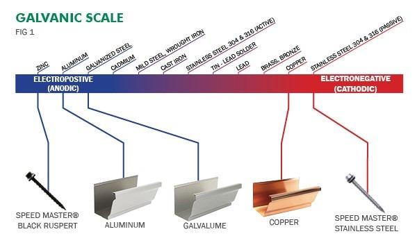 مقایسه ویژگی های فلز مس و آلومینیوم در هادی سیم و کابل