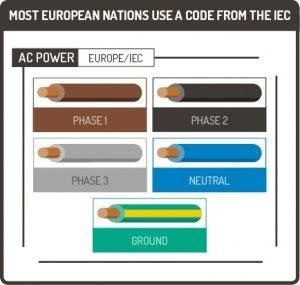 رنگ سیم برق در اروپا