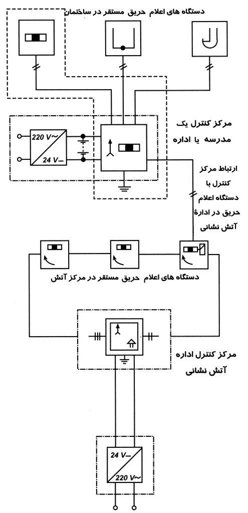 ارتباط تجهیزات مختلف سیستم اعلام حریق ساختمان با یک مرکز اصلی آتش نشانی