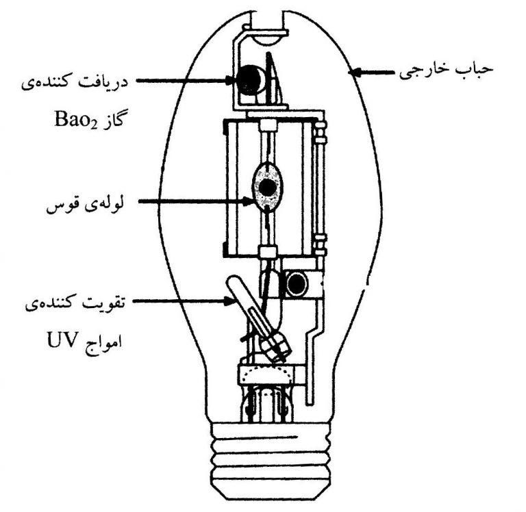 اجزای لامپ متال هالید