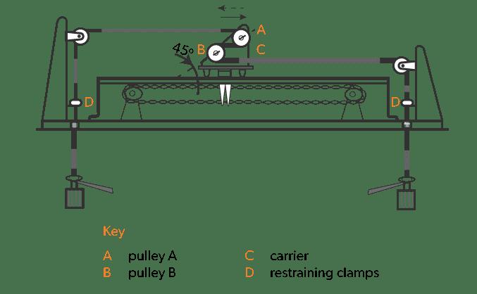 دستگاه تست انعطاف پذیری کابل